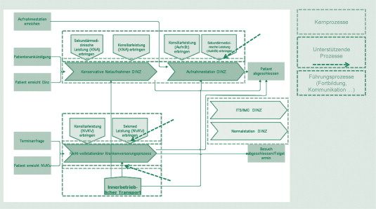 Process optimisation in hospitals: From process to business ...