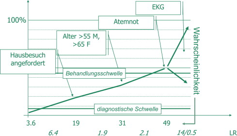 What should physicians know about diagnostic testing? - Zeitschrift ...