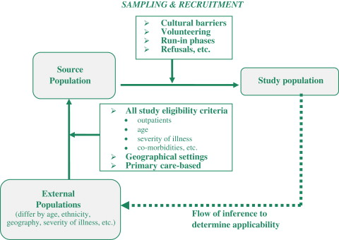 Assessment of adverse effects and applicability – two areas