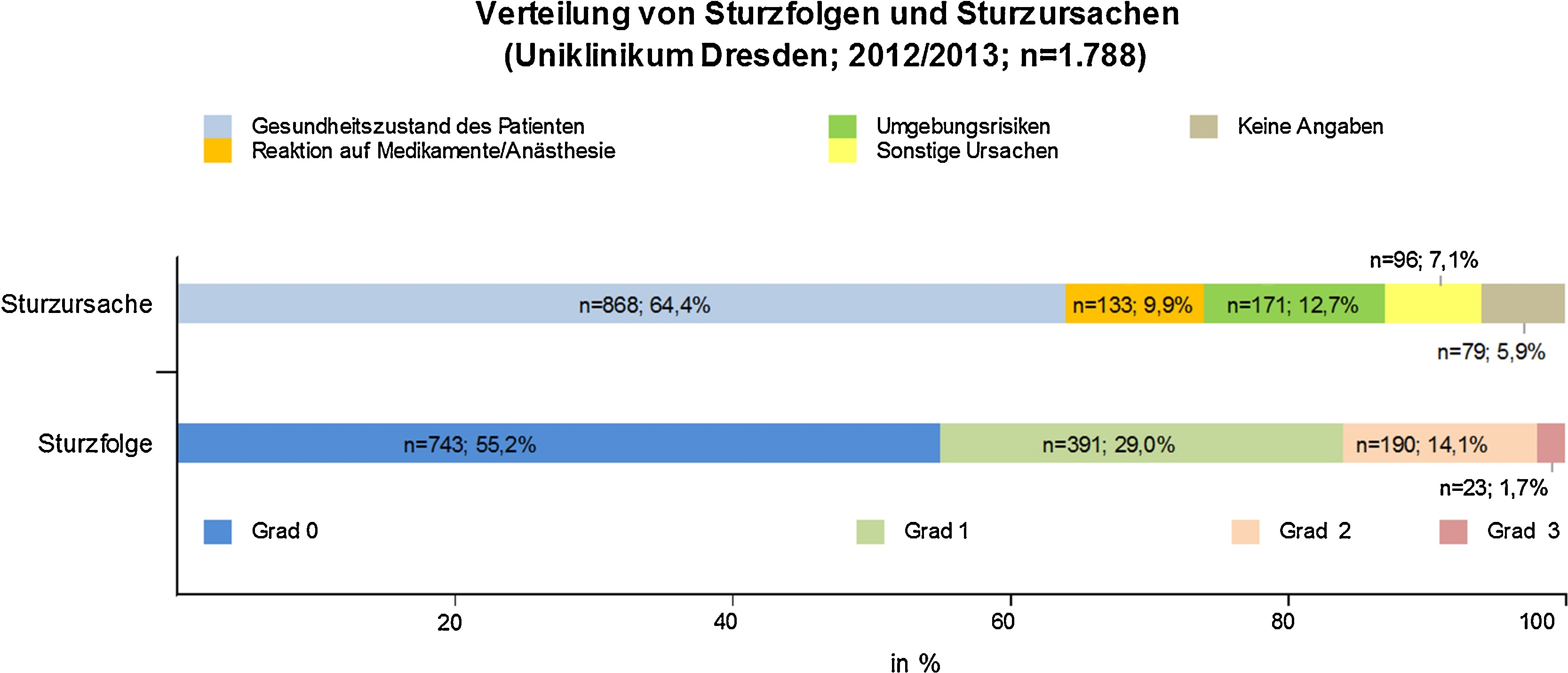 Epidemiology and prediction of the risk of falling in patients in ...