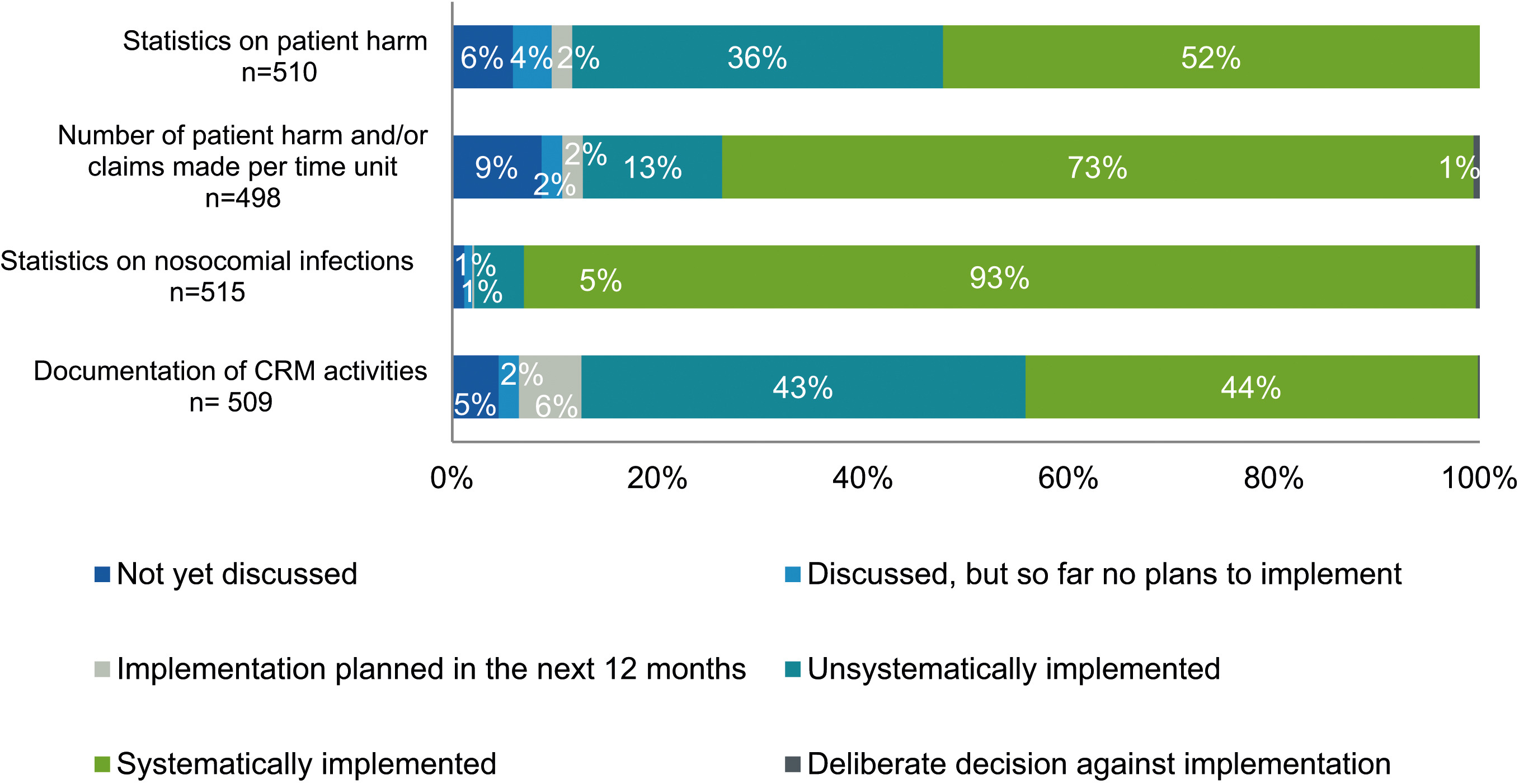 The German clinical risk management survey for hospitals ...